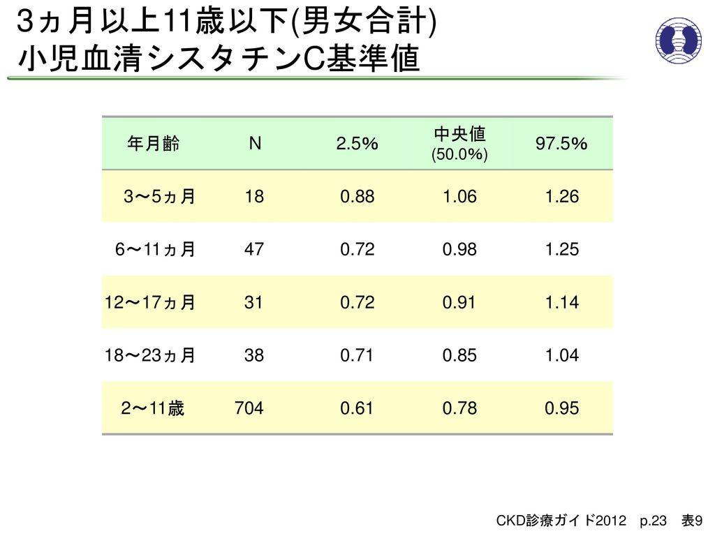 3ヵ月以上11歳以下(男女合計) 小児血清シスタチンC基準値 年月齢 N 2.5% 中央値(50.0%) 97.5% 3~5ヵ月 18