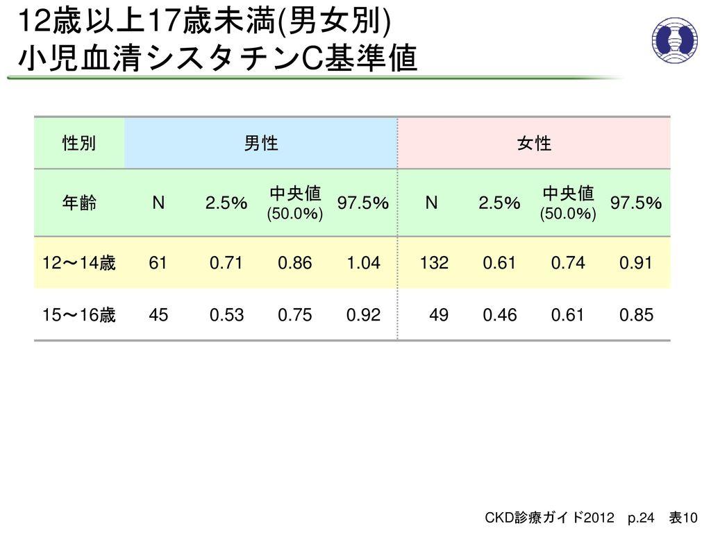 12歳以上17歳未満(男女別) 小児血清シスタチンC基準値 性別 男性 女性 年齢 N 2.5% 中央値(50.0%) 97.5%