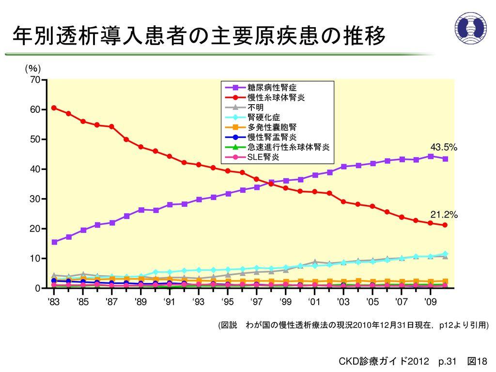 年別透析導入患者の主要原疾患の推移 (%) 70 60 50 40 30 20 10 43.5% 21.2% 83 85 87 89