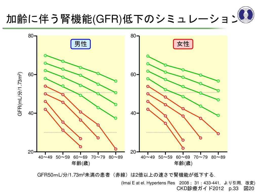 加齢に伴う腎機能(GFR)低下のシミュレーション