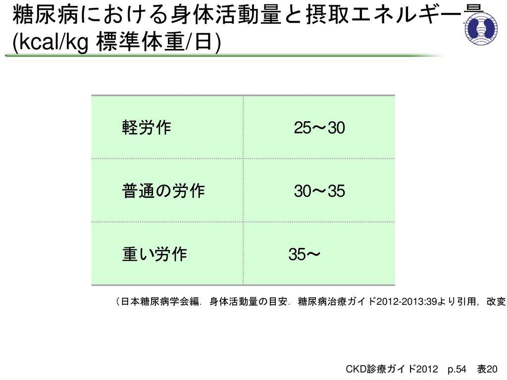 糖尿病における身体活動量と摂取エネルギー量 (kcal/kg 標準体重/日)
