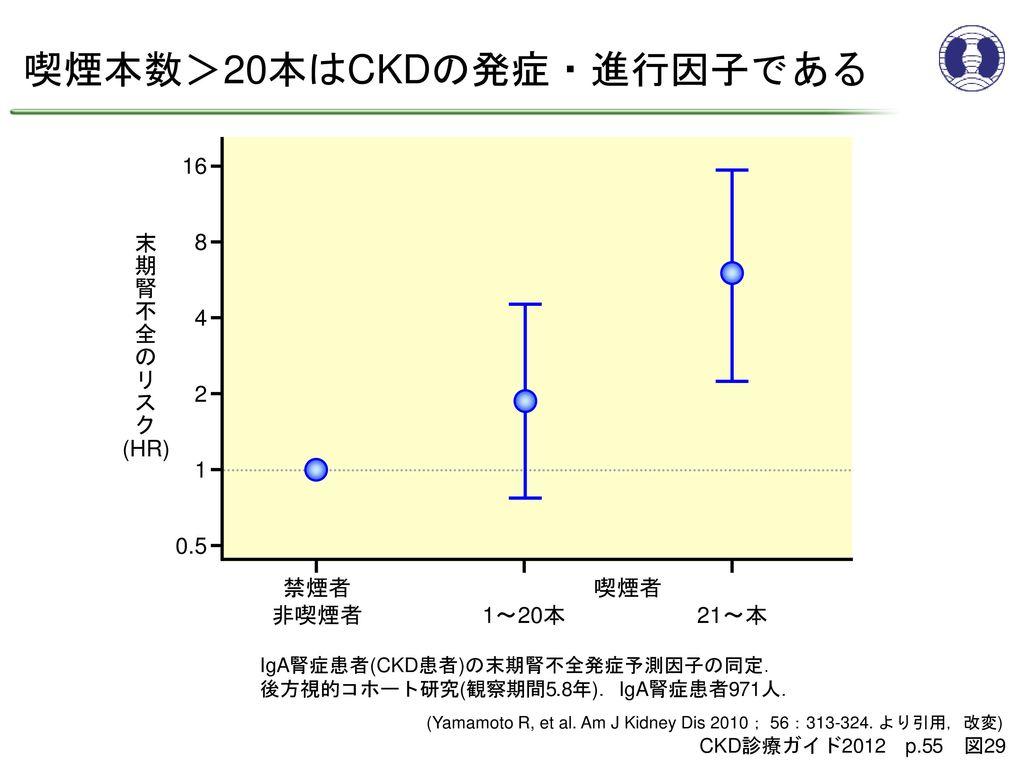 喫煙本数>20本はCKDの発症・進行因子である