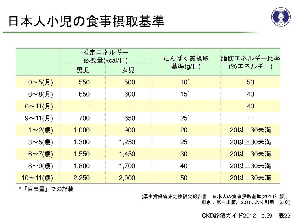 日本人小児の食事摂取基準 推定エネルギー 必要量(kcal/日) たんぱく質摂取 基準(g/日) 脂肪エネルギー比率 (%エネルギー) 男児