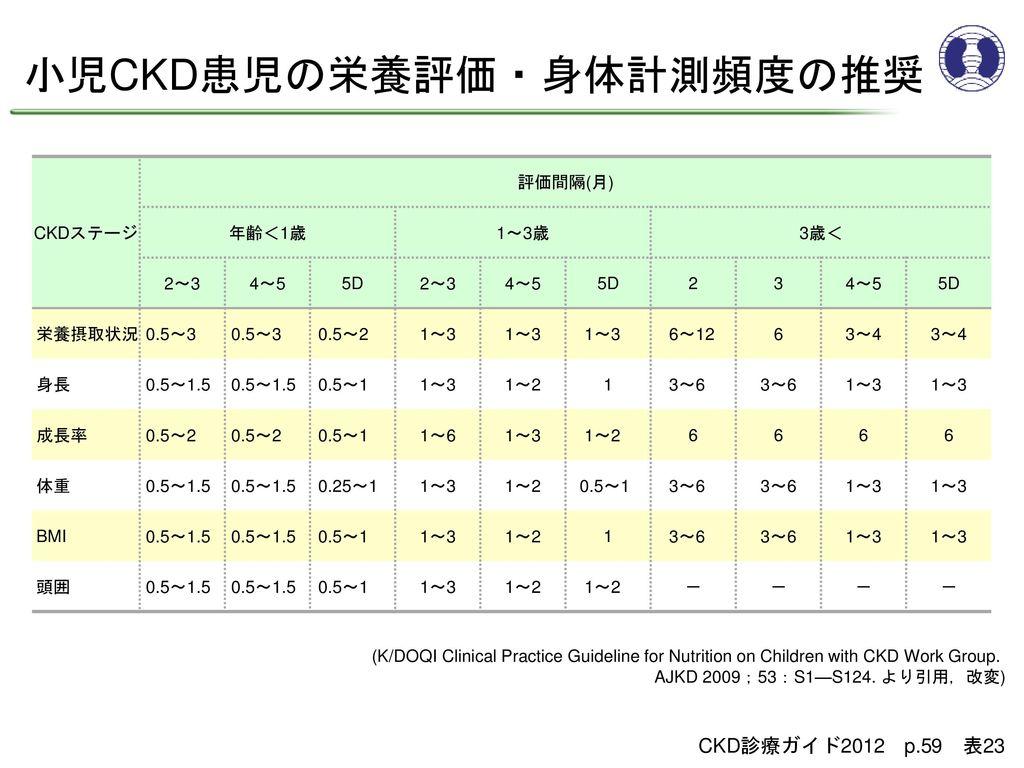 小児CKD患児の栄養評価・身体計測頻度の推奨