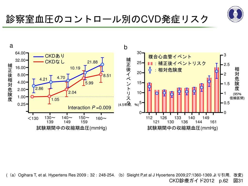 診察室血圧のコントロール別のCVD発症リスク