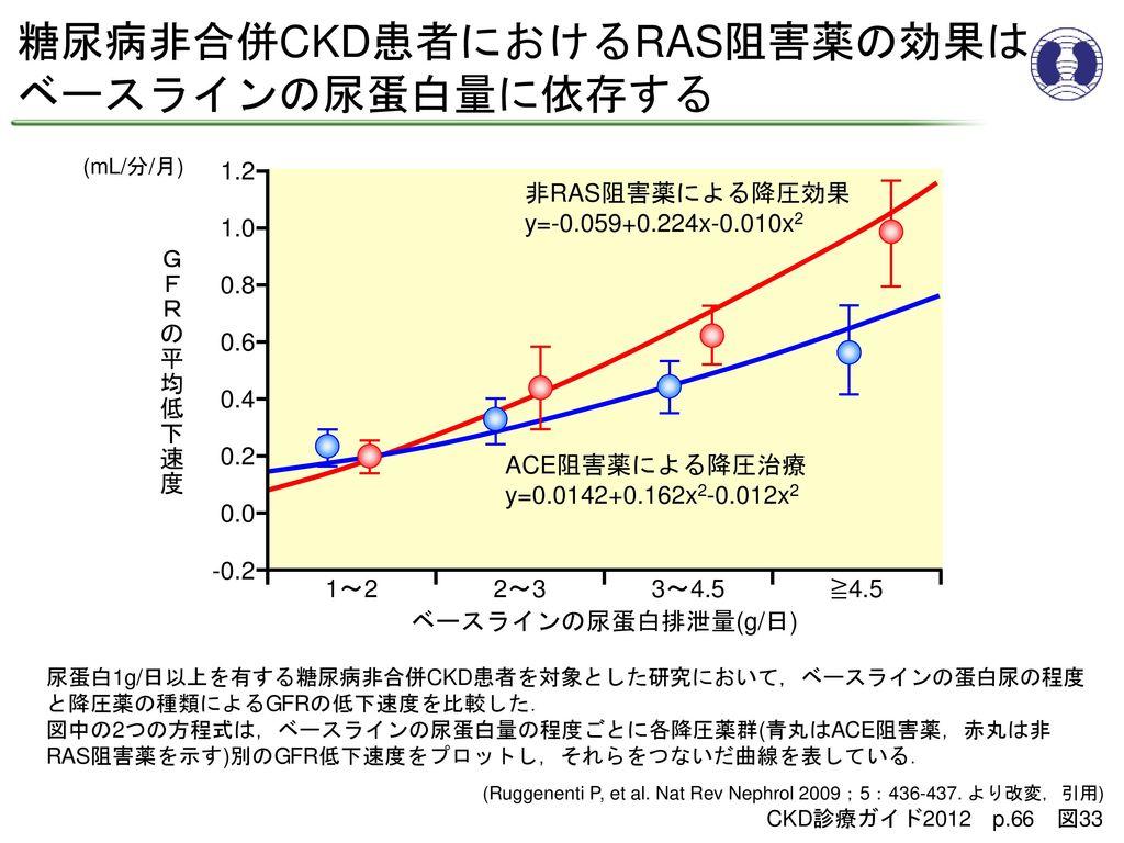 糖尿病非合併CKD患者におけるRAS阻害薬の効果は ベースラインの尿蛋白量に依存する