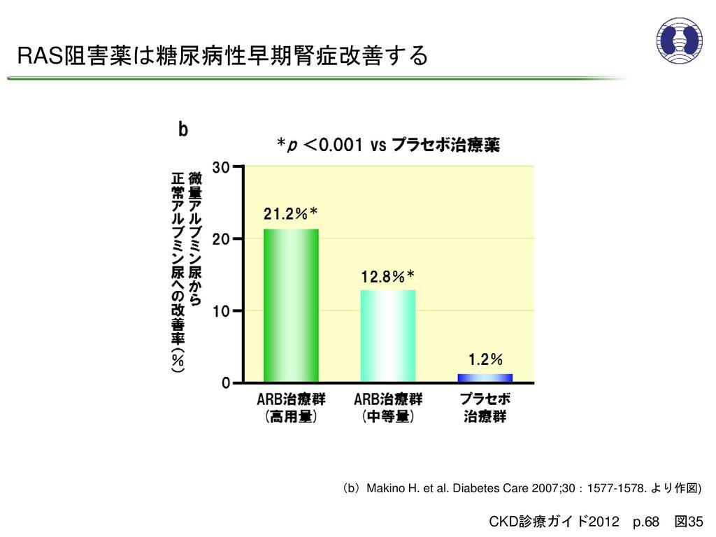 RAS阻害薬は糖尿病性早期腎症改善する CKD診療ガイド2012 p.68 図35