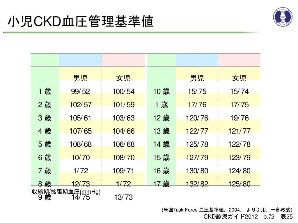 小児CKD血圧管理基準値 男児 女児 1 歳 99/52 100/54 10 歳 115/75 115/74 2 歳 102/57