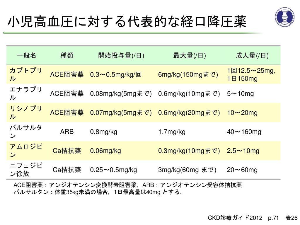 小児高血圧に対する代表的な経口降圧薬 一般名 種類 開始投与量(/日) 最大量(/日) 成人量(/日) カプトプリル ACE阻害薬