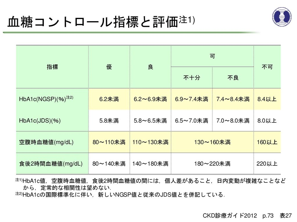 血糖コントロール指標と評価注1) 指標 優 良 可 不可 不十分 不良 HbA1c(NGSP)(%)注2) 6.2未満 6.2~6.9未満