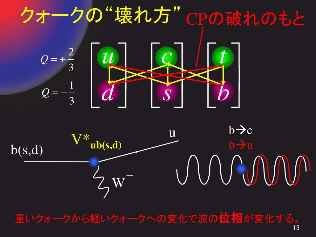 クォークの 壊れ方 CPの破れのもと V*ub(s,d) u b(s,d) W- bc bu