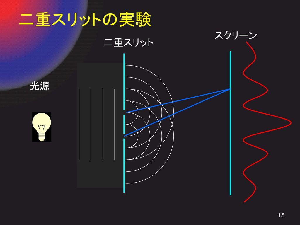 二重スリットの実験 スクリーン 二重スリット 光源
