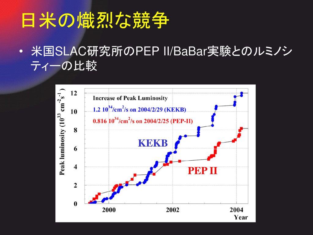 日米の熾烈な競争 米国SLAC研究所のPEP II/BaBar実験とのルミノシティーの比較 KEKB PEP II