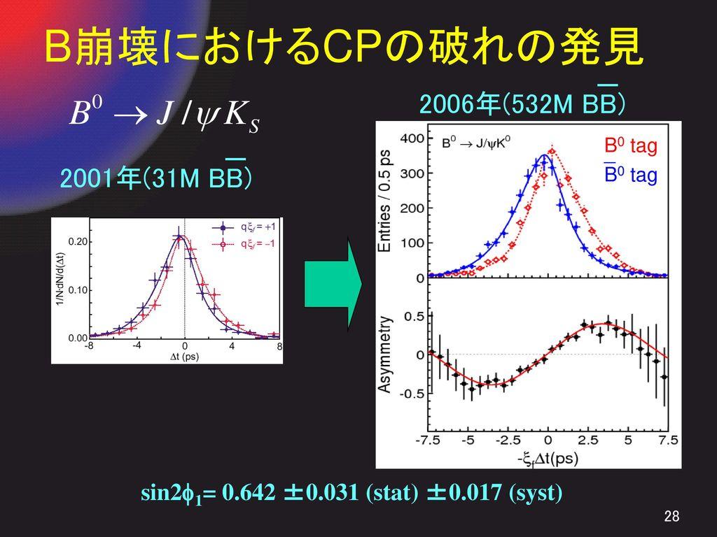 B崩壊におけるCPの破れの発見 2006年(532M BB) 2001年(31M BB)