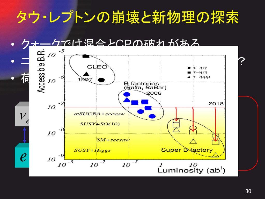 タウ・レプトンの崩壊と新物理の探索 クォークでは混合とCPの破れがある。 ニュートリノにも混合(振動)。 CPの破れは?