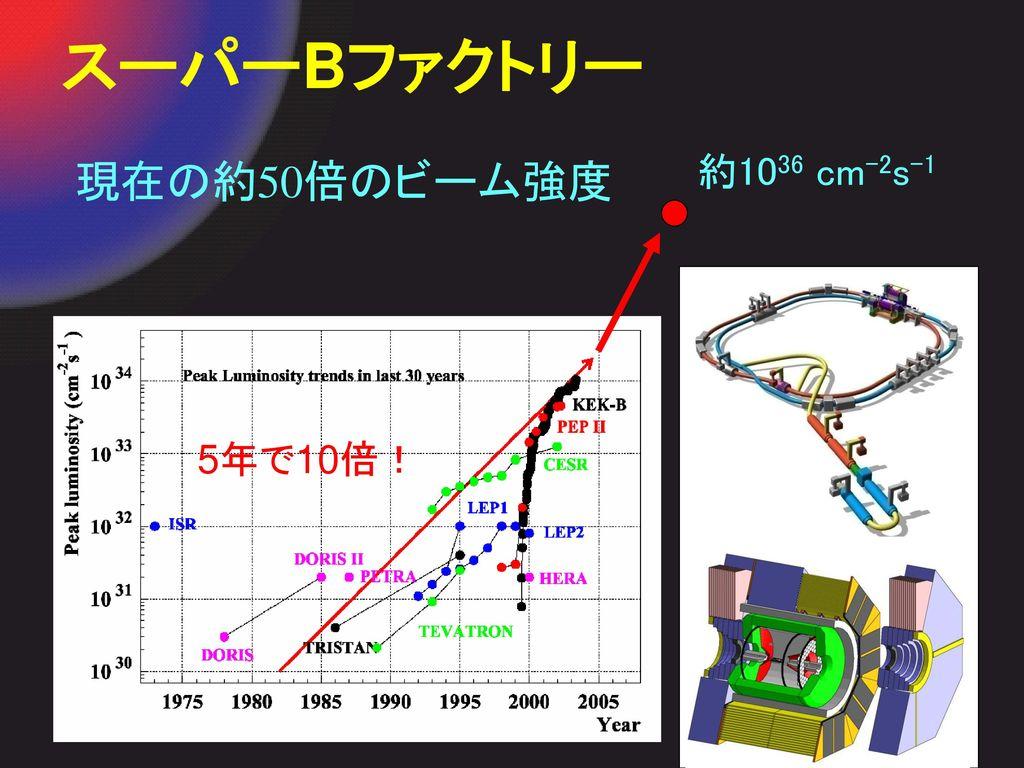 スーパーBファクトリー 約1036 cm-2s-1 現在の約50倍のビーム強度 5年で10倍!