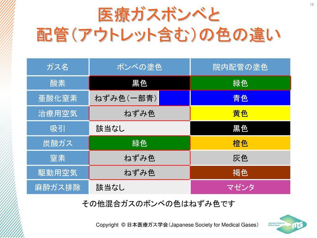 医療ガスボンベと 配管(アウトレット含む)の色の違い