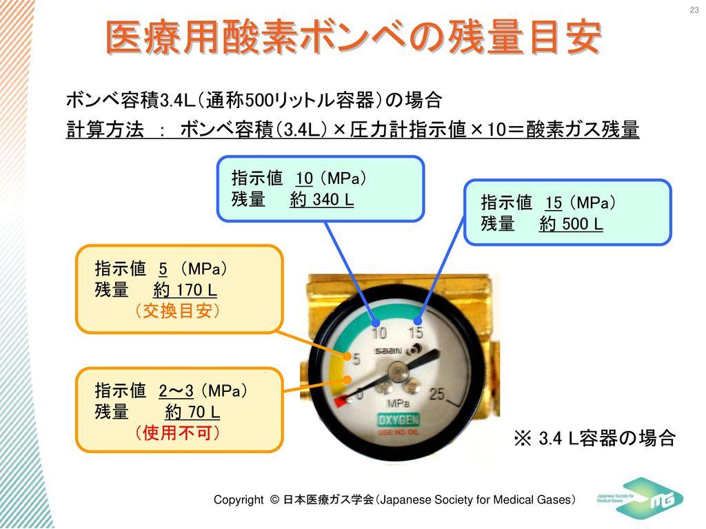 医療用酸素ボンベの残量目安 ボンベ容積3.4L(通称500リットル容器)の場合