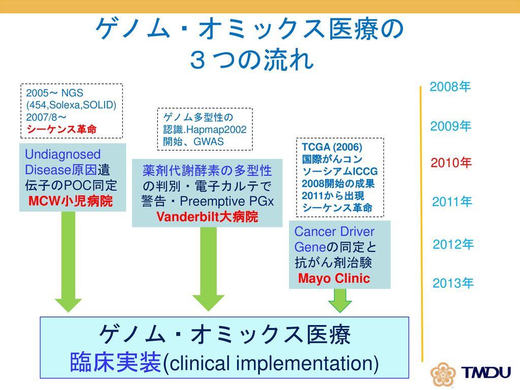 ゲノム・オミックス医療の 3つの流れ ゲノム・オミックス医療 臨床実装(clinical implementation) 2008年