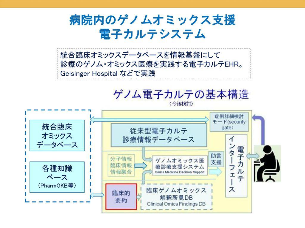 病院内のゲノムオミックス支援 電子カルテシステム