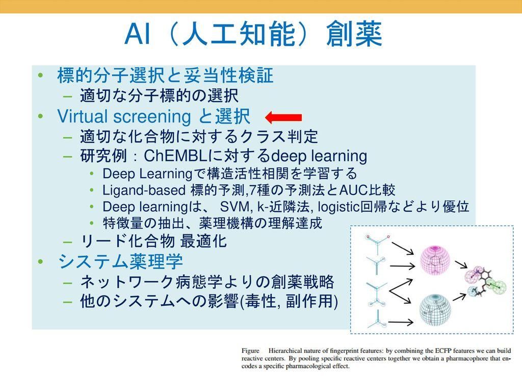 AI(人工知能)創薬 標的分子選択と妥当性検証 Virtual screening と選択 システム薬理学 適切な分子標的の選択
