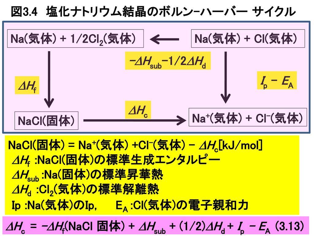 図3.4 塩化ナトリウム結晶のボルン-ハーバー サイクル