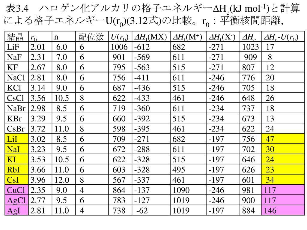 表3. 4 ハロゲン化アルカリの格子エネルギーHc(kJ mol-1)と計算による格子エネルギーU(r0)(3