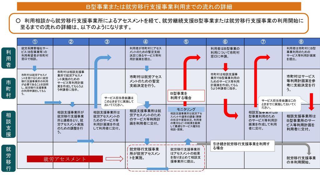 B型事業または就労移行支援事業利用までの流れの詳細