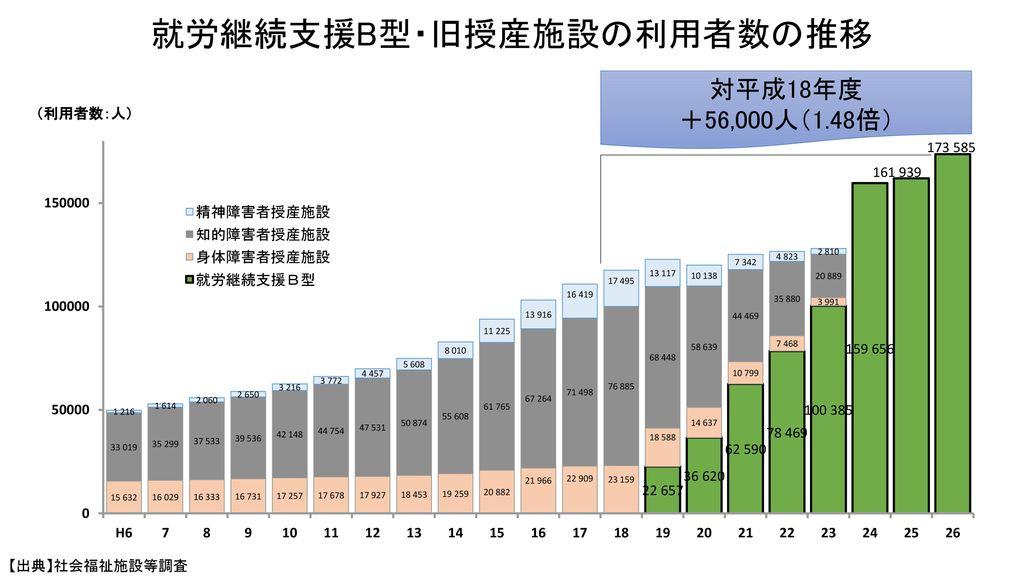 就労継続支援B型・旧授産施設の利用者数の推移