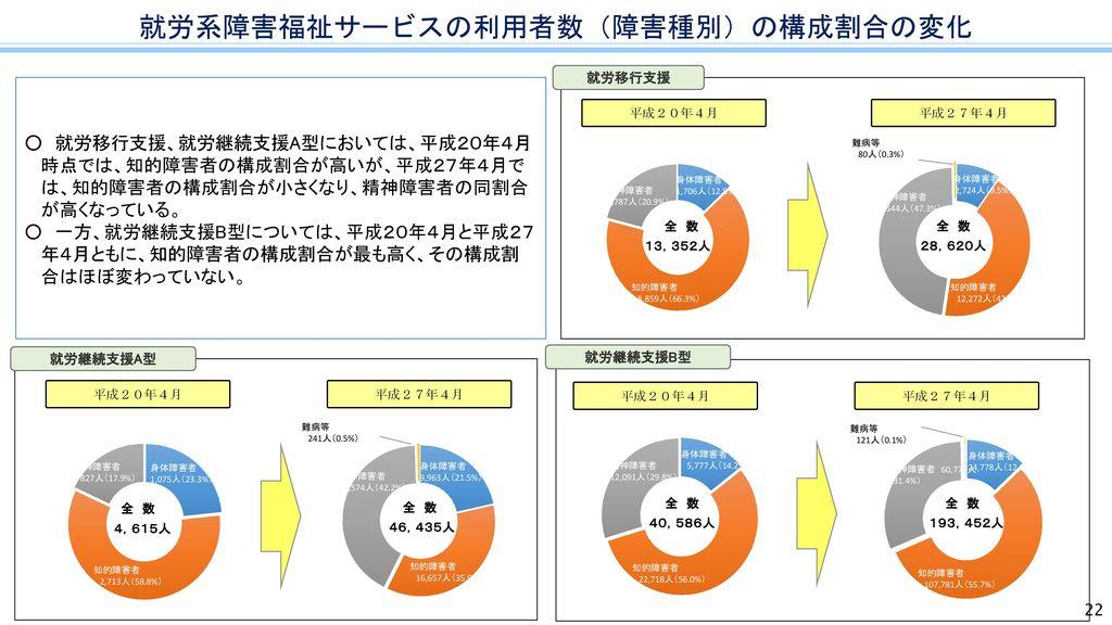 就労系障害福祉サービスの利用者数(障害種別)の構成割合の変化