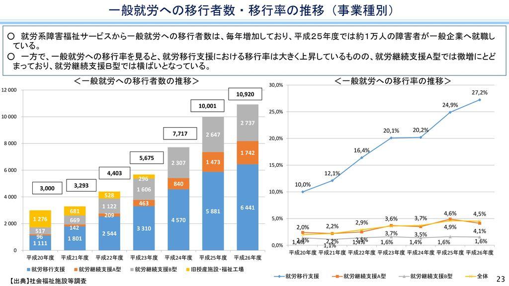一般就労への移行者数・移行率の推移(事業種別)