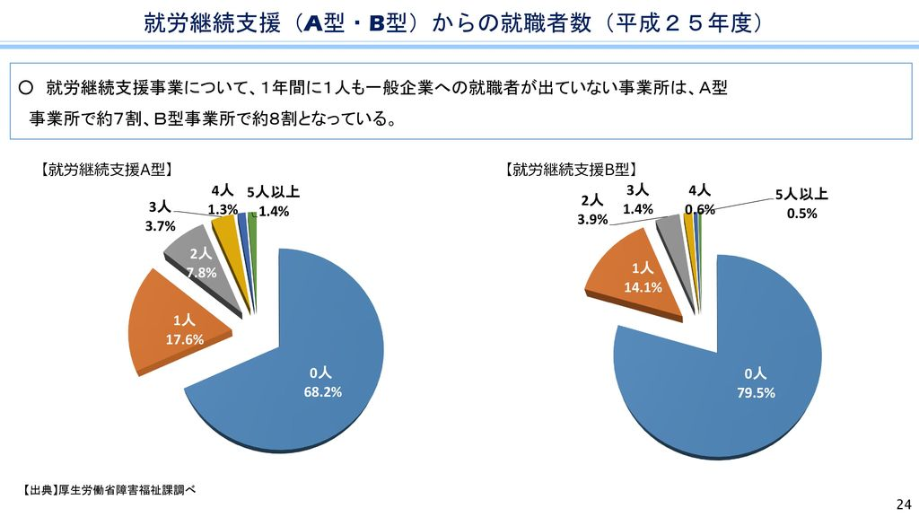 就労継続支援(A型・B型)からの就職者数(平成25年度)