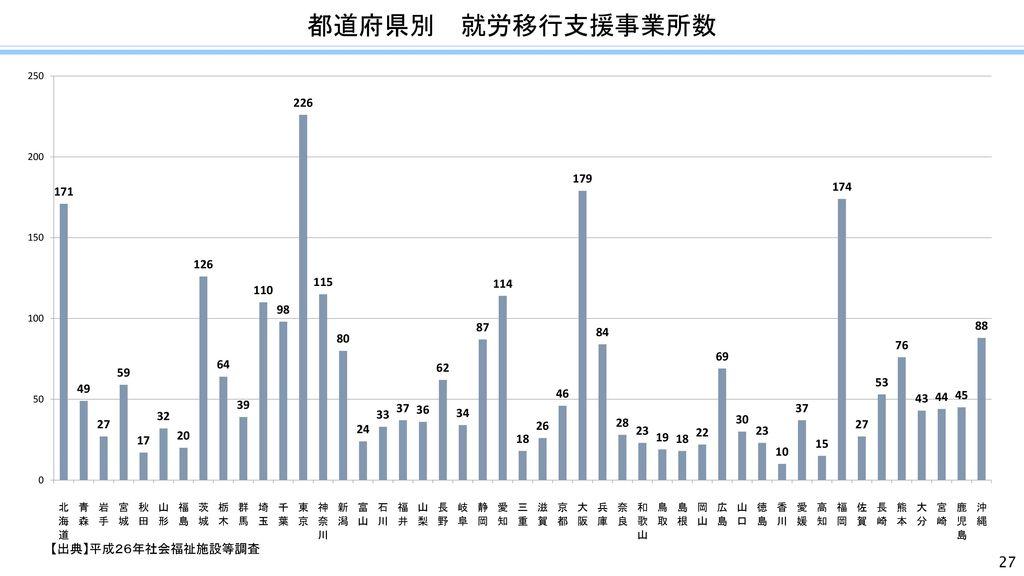 都道府県別 就労移行支援事業所数 【出典】平成26年社会福祉施設等調査