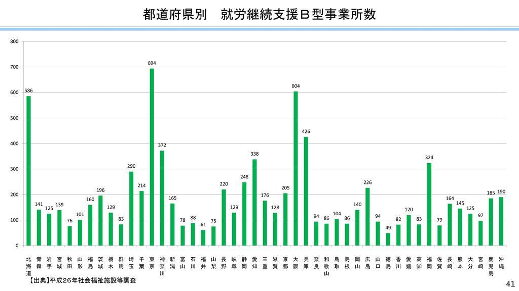 都道府県別 就労継続支援B型事業所数 【出典】平成26年社会福祉施設等調査