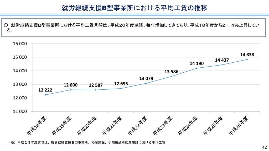 就労継続支援B型事業所における平均工賃の推移