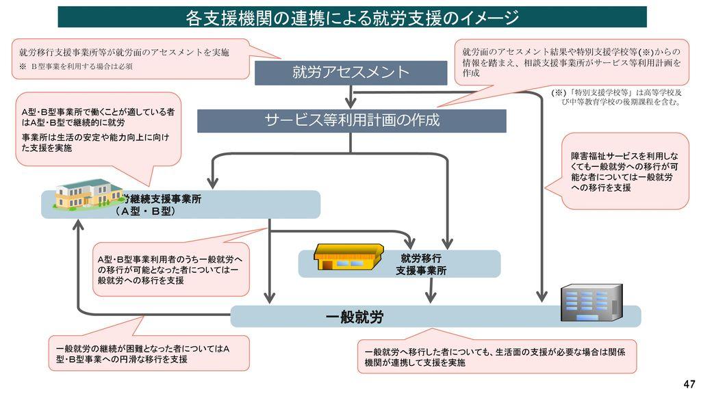 各支援機関の連携による就労支援のイメージ