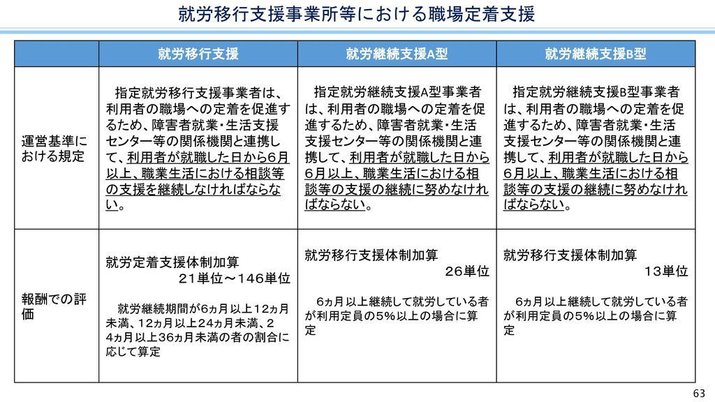 就労移行支援事業所等における職場定着支援