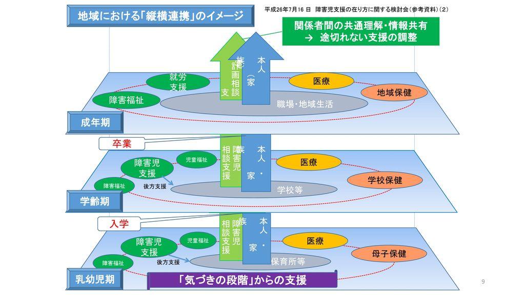 地域における「縦横連携」のイメージ 「気づきの段階」からの支援