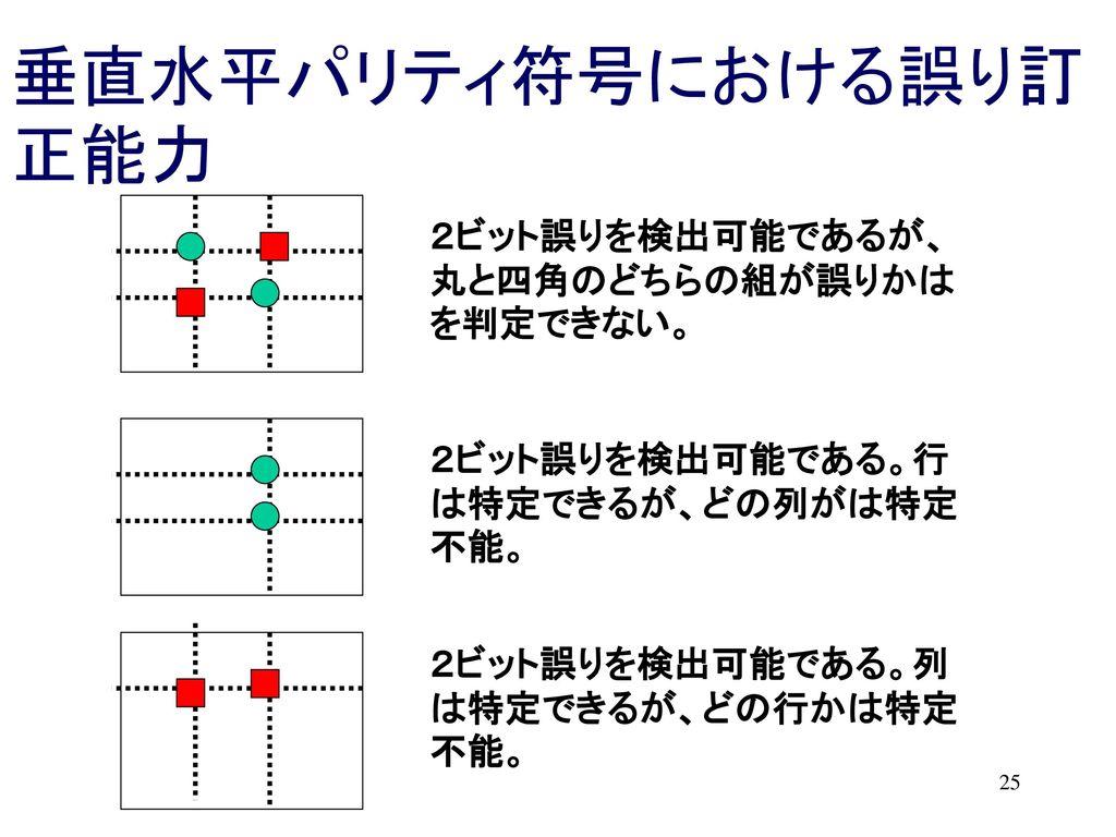 垂直水平パリティ符号における誤り訂正能力