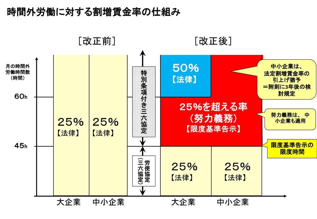 25%を超える率 (努力義務) 【限度基準告示】