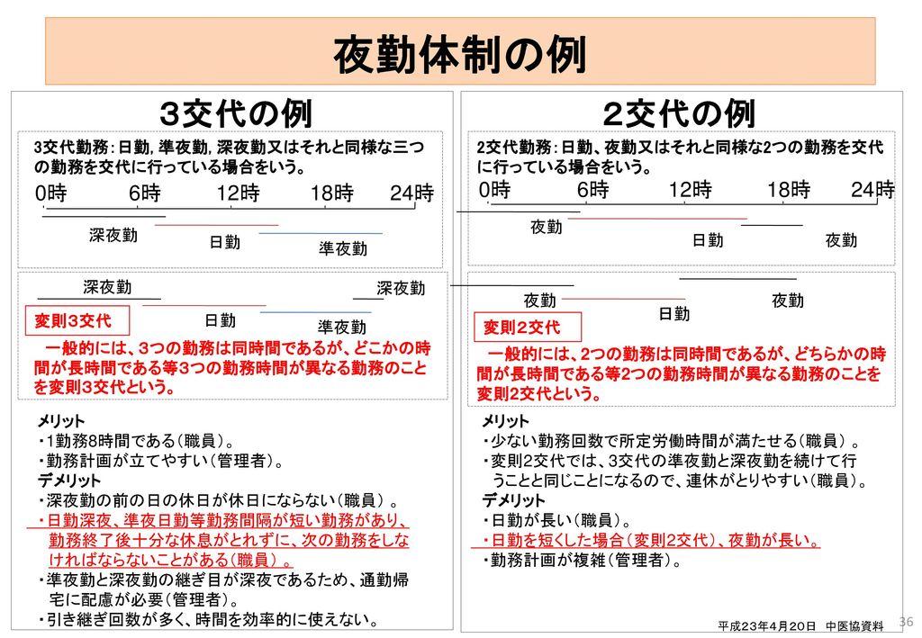 夜勤体制の例 3交代の例 2交代の例 0時 6時 12時 18時 24時 0時 6時 12時 18時 24時