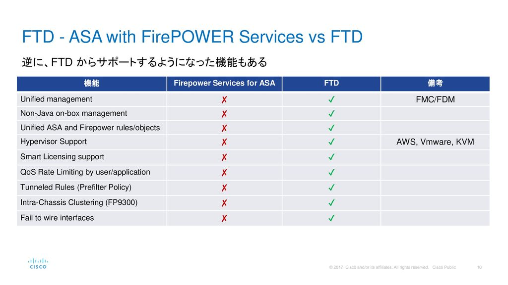 FTD - ASA with FirePOWER Services vs FTD