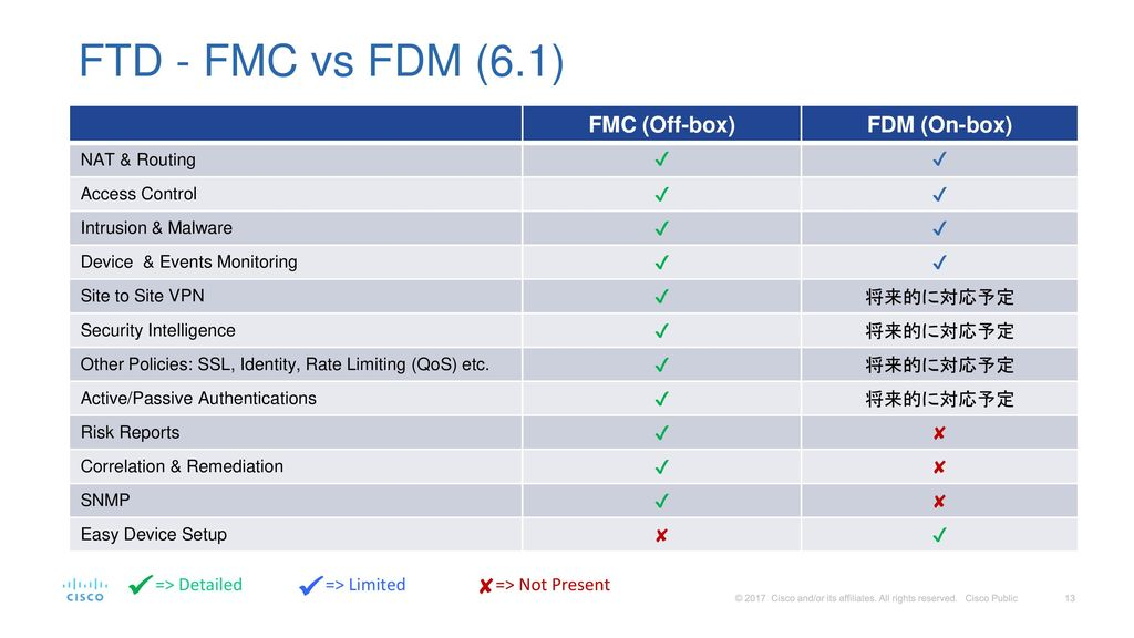 FTD - FMC vs FDM (6.1) FMC (Off-box) FDM (On-box) ✘ ✔ 将来的に対応予定 ✘