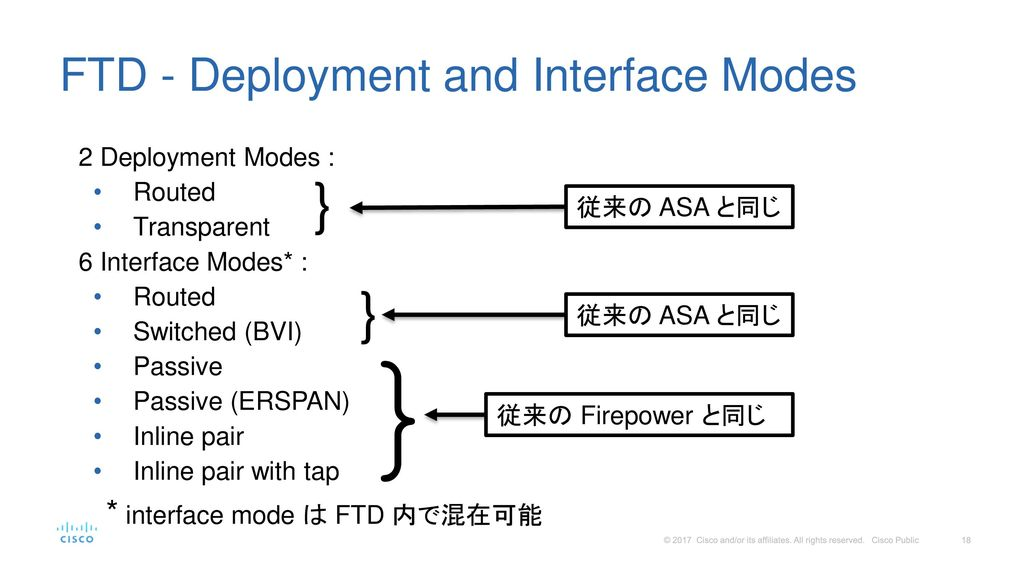 FTD - Deployment and Interface Modes