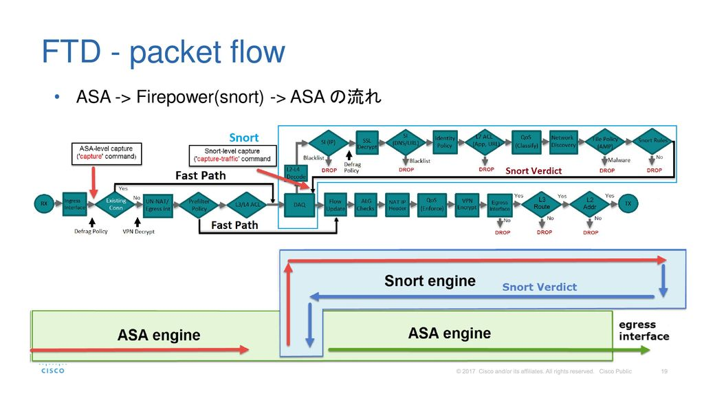 FTD - packet flow ASA -> Firepower(snort) -> ASA の流れ