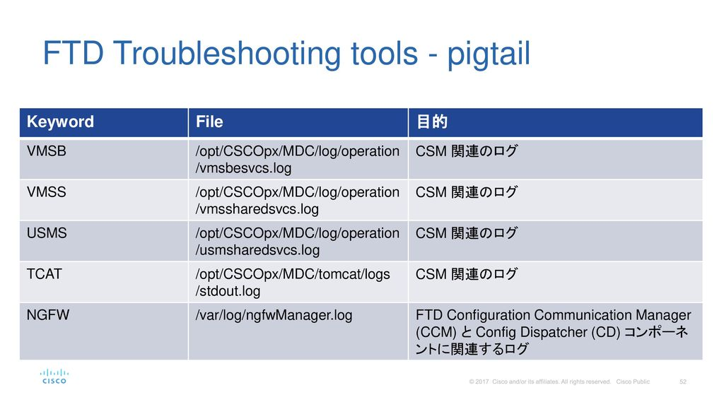 FTD Troubleshooting tools - pigtail