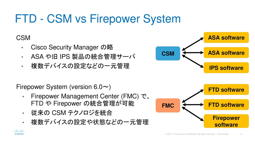 FTD - CSM vs Firepower System