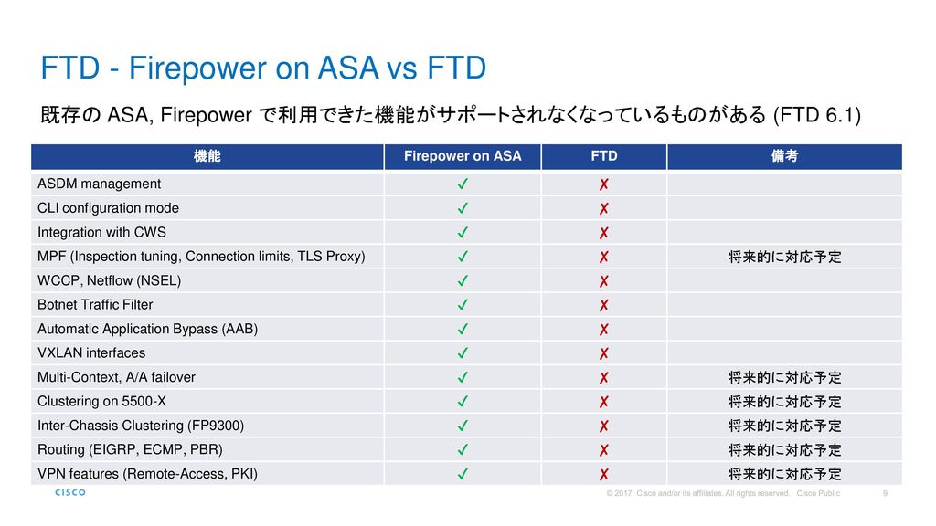 FTD - Firepower on ASA vs FTD