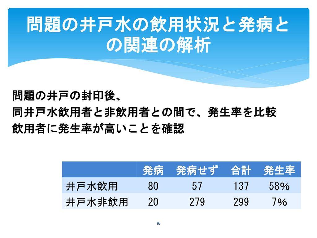 問題の井戸水の飲用状況と発病との関連の解析