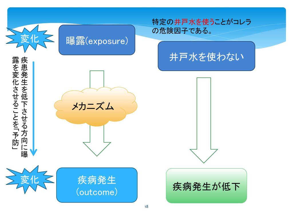 変化 曝露(exposure) 井戸水を使わない メカニズム 変化 疾病発生(outcome) 疾病発生が低下